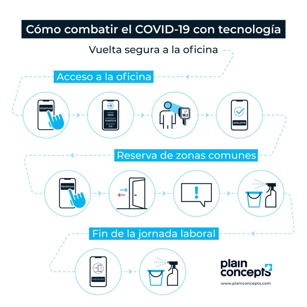 App Covid