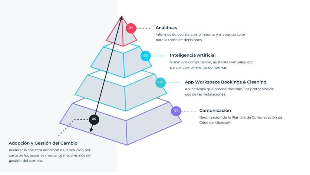 piramide recursos