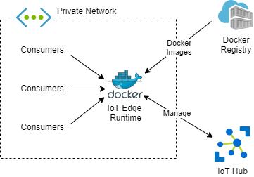 La imagen muestra el diagrama donde se ve que los consumidores de una red privada llaman al runtime y este se comunica con un registry para bajarse las imagenes Docker y con IoT Hub para comunicaciones de control