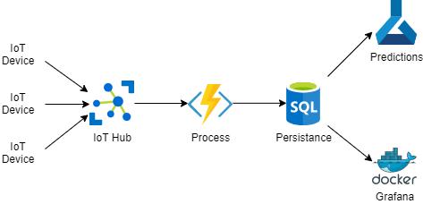La imagen muestra el diagrama de flujo donde un mensaje llega a IoT Hub, una azure function lo recoje y lo manda a la persistencia. Desde ahí se usa para predicciones y monitoriación.