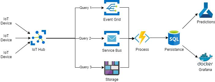 La imagen muestra el diagrama de flujo donde un mensaje llega a IoT Hub, si cumple la query 1 va a eventhub, si cumple la query2 va a service bus y si cumple la query 3 va a storage. Independientemente de a donde va, una azure function lo recoje y lo manda a la persistencia. Desde ahí se usa para predicciones y monitoriación.