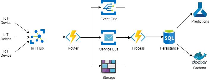 La imagen muestra el diagrama de flujo donde un mensaje llega a IoT Hub, donde una azure function lo reenvia a eventhub/service bus/storage. Independientemente de a donde va, una azure function lo recoje y lo manda a la persistencia. Desde ahí se usa para predicciones y monitoriación.