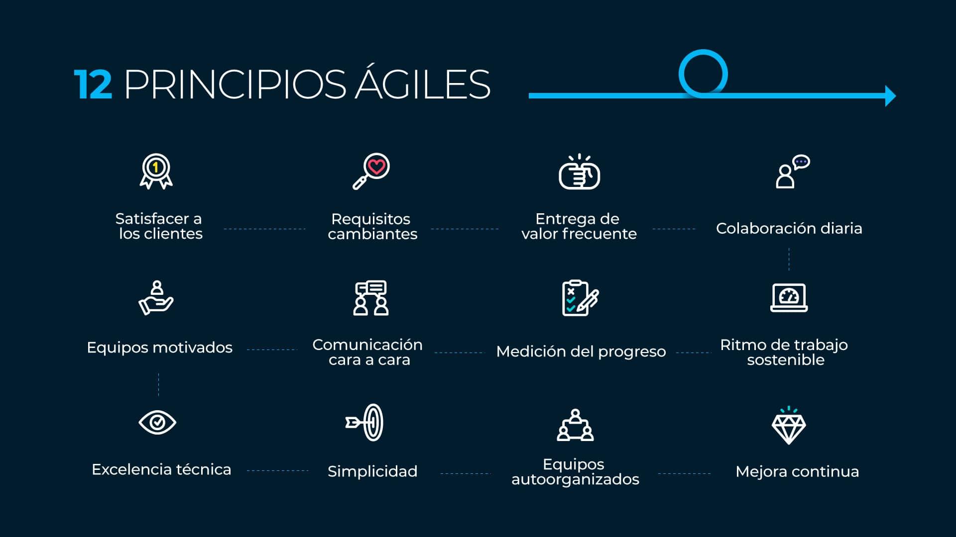 12 principios ágiles