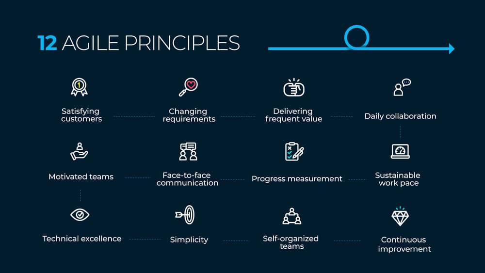 12 agile principles