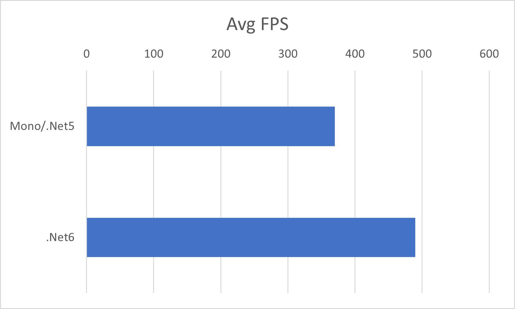 FPS-net5-vs-net6