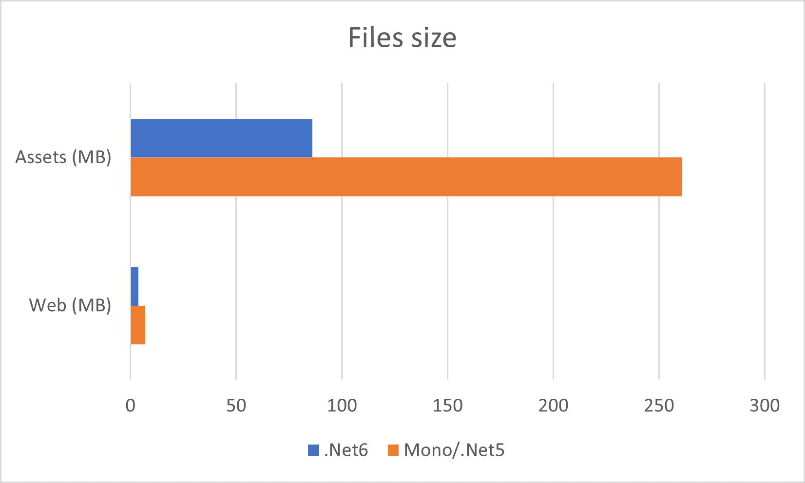 Files Size .Net 5 vs .Net 6