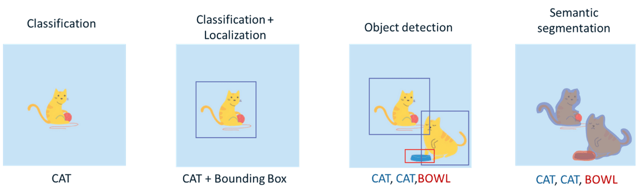 tipos tareas computer vision